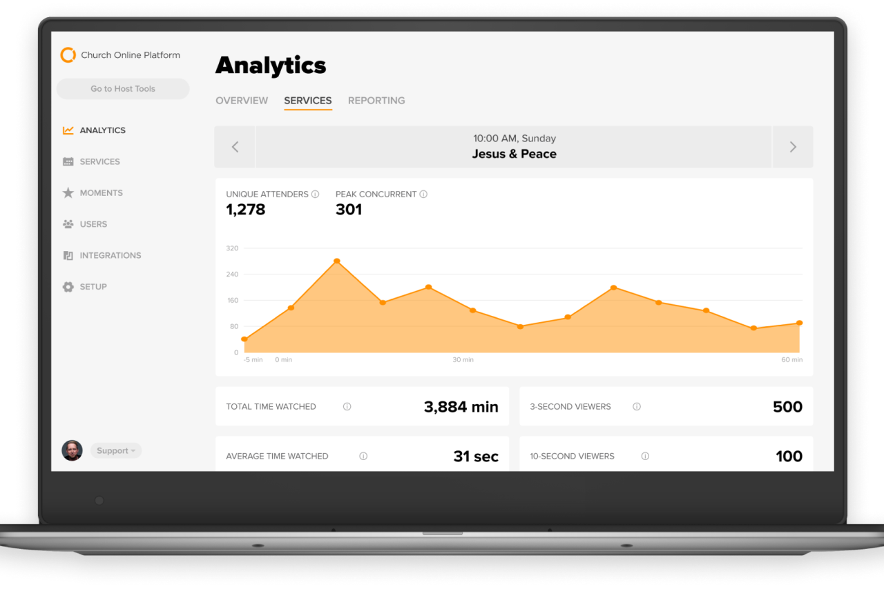 Admin analytics dashboard